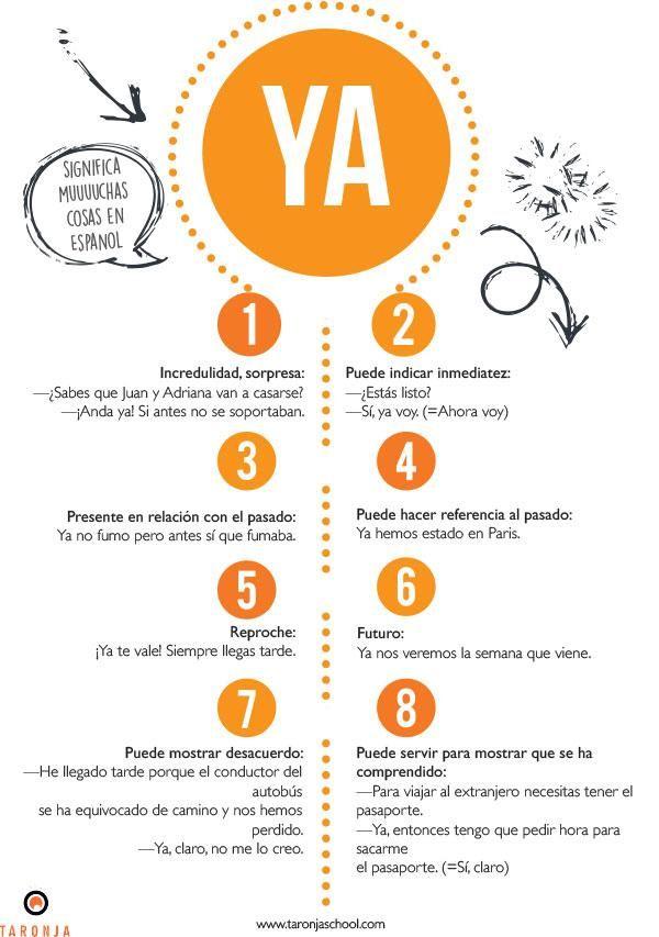 Usos de la palabra YA. Si quieres la versión en inglés, puedes encontrarla aquí: http://www.spanishcoursespain-valencia.com/valencia-spanish-courses/express-spanish-courses/spanish-lesson-ya