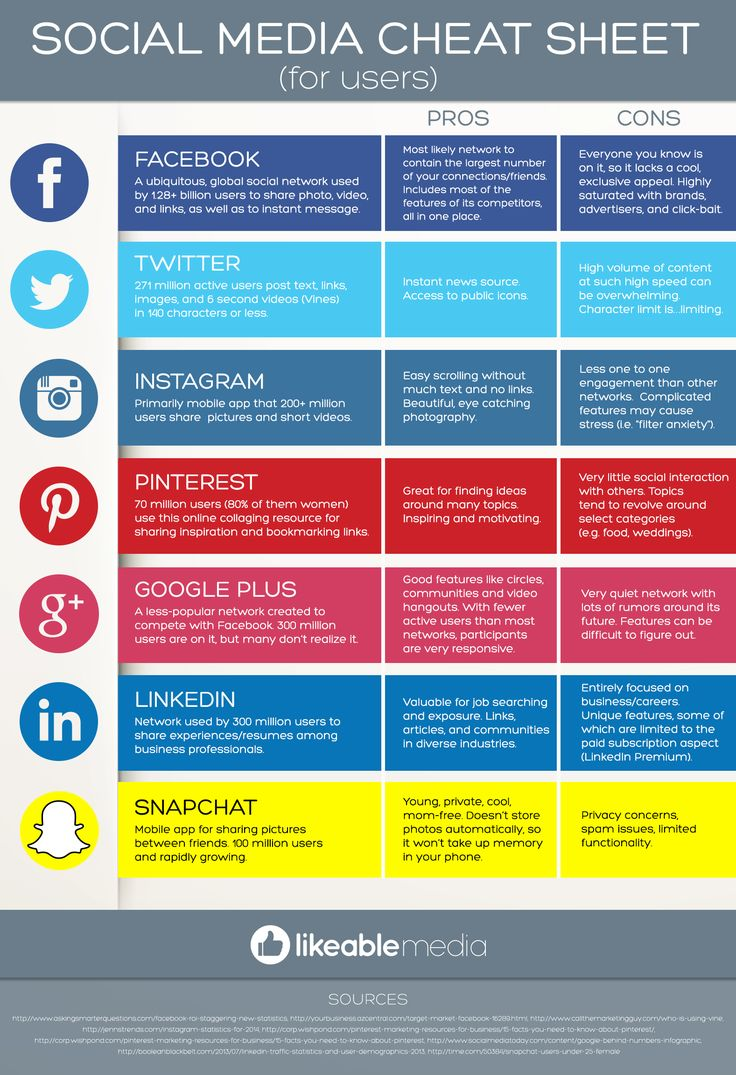 We all have limited time. With the big #socialmedia networks, which are best to match with your goals and personality? Pros & Cons of 7 of top social networks!