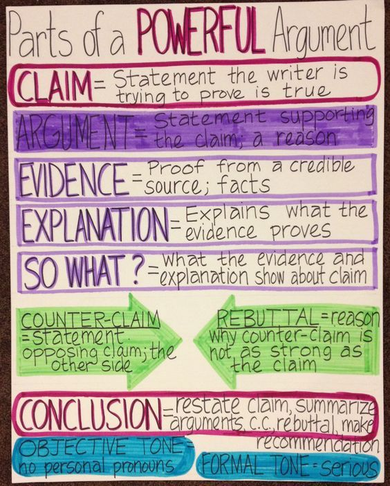 Argument writing anchor chart based on Toulmin Model -- good for persuasive…