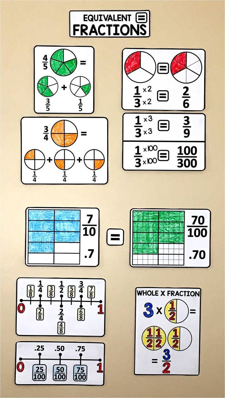 4th Grade Math Word Wall Equivalent Fractions Math Word Walls Math Words 4th Grade Math