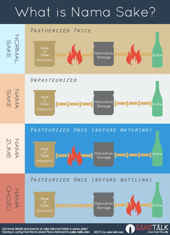 What is Nama Sake? infographic Go find out what Nama Sake is at http://sake-talk.com/what-is-nama-sake/ #sake #japan #drinks #namasake #infographic #design