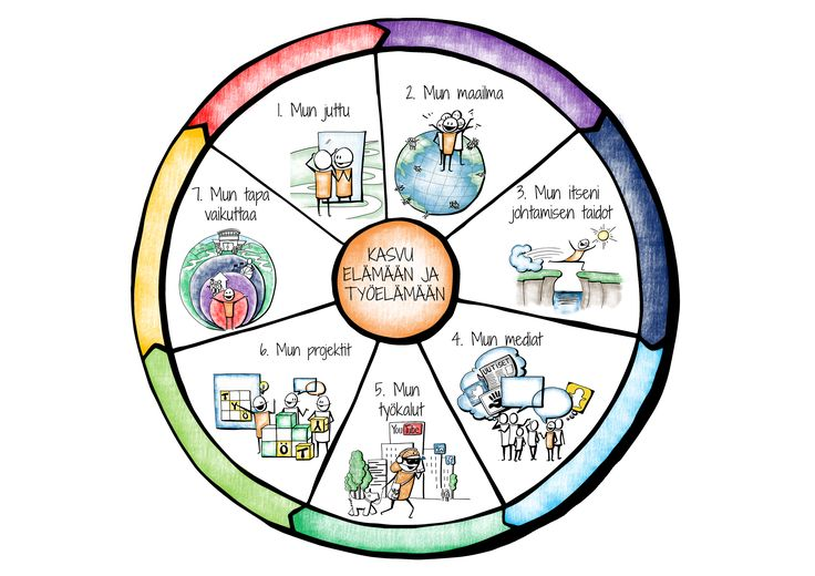 Laaja-alaisen osaamisen kehittämisellä valmennetaan nuoria elämään ja työelämään!