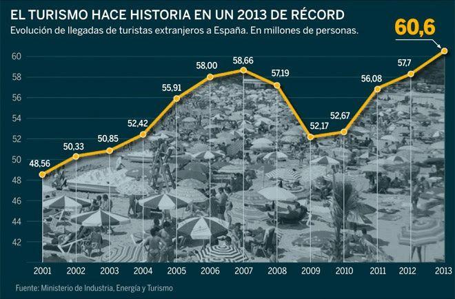 El Turismo En EspañA Bate Records