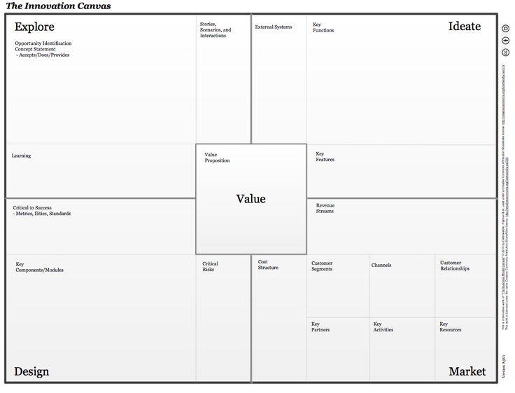 The Innovation Canvas http://www.rose-hulman.edu/media/882769/blank_innovation_canvas_a3v1.pdf