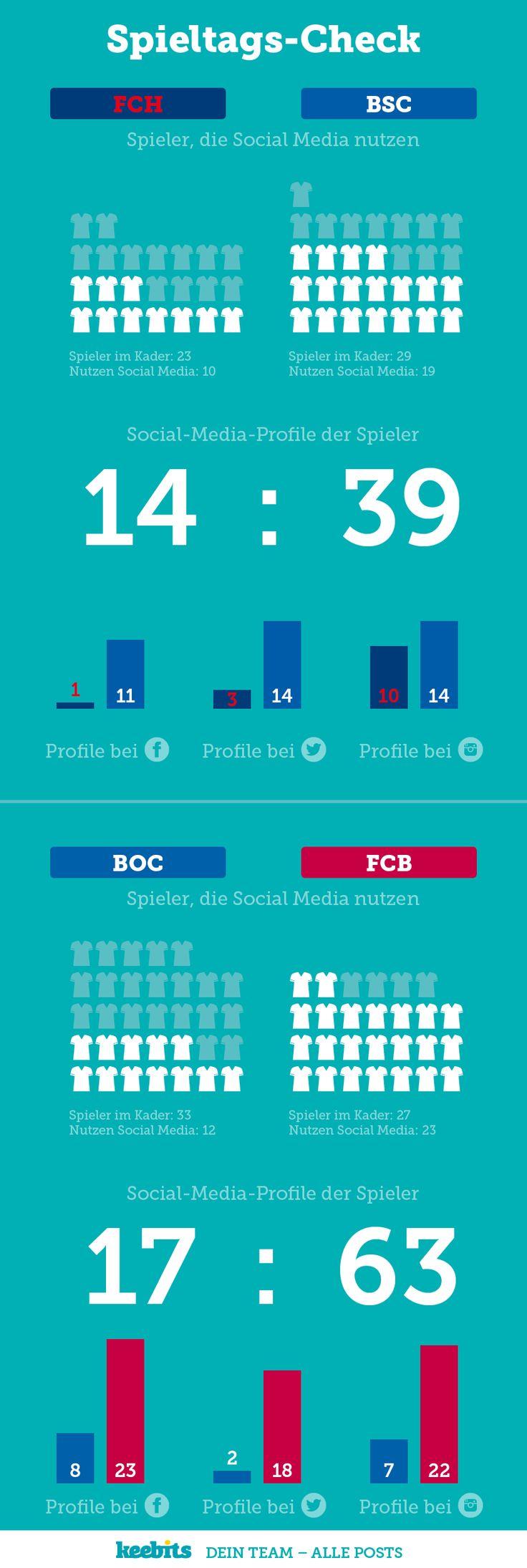 DFB-Pokal, Viertelfinale, 1.FC Heidenheim, Hertha BSC, VfL Bochum, FC Bayern München, keebits, Dein Team – Alle Posts, Social Media, Hub, Social Hub