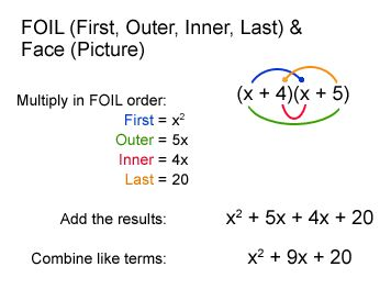 Site with visuals/graphic organizers for teaching algebra. Especially good for struggling students.
