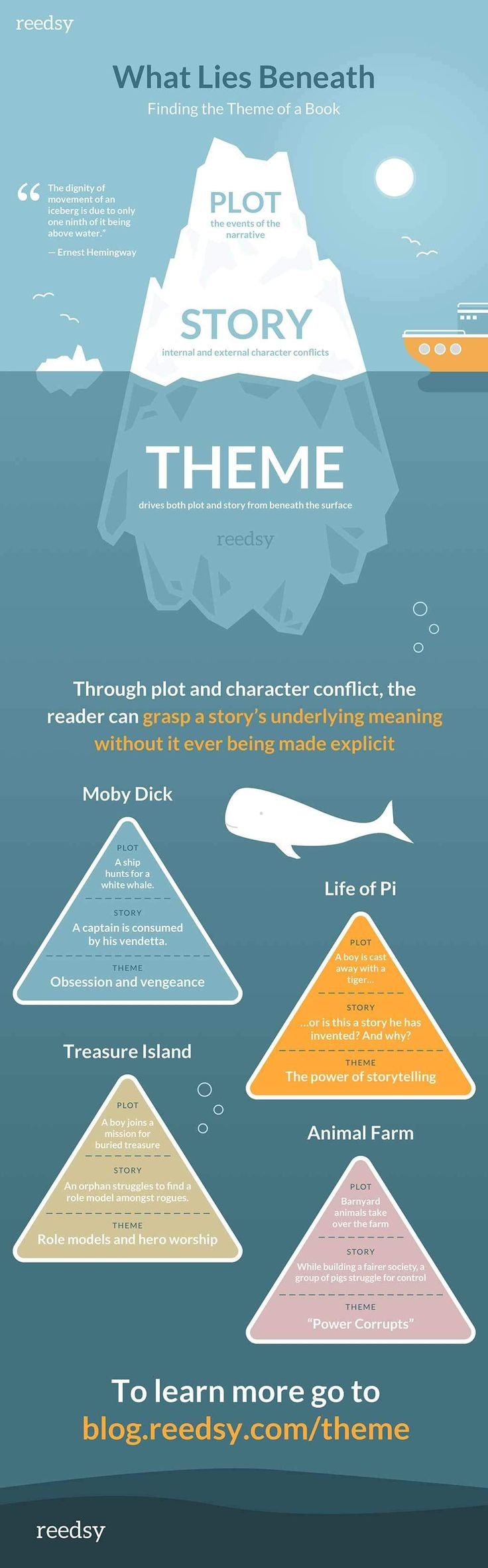 If you've ever felt like you've struggled with the theme of the book you're writing, you are not alone. With a great infographic and a fun quiz, this article can help you become a more focused and effective thematic writer.