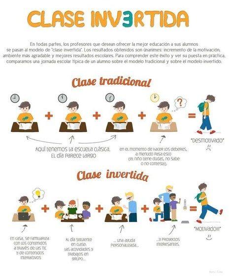 Justificación del método Flipped Classroom, Juan Antonio Reina,