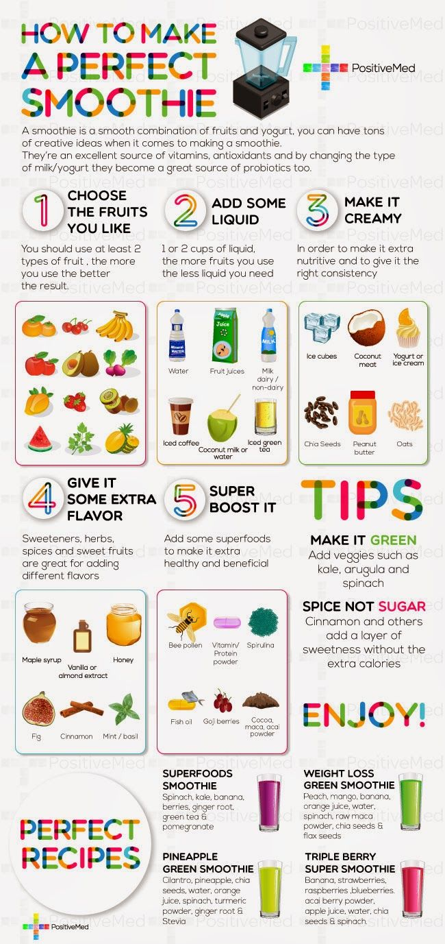 how-to-make-a-perfect-smoothie.jpg (650×1377)