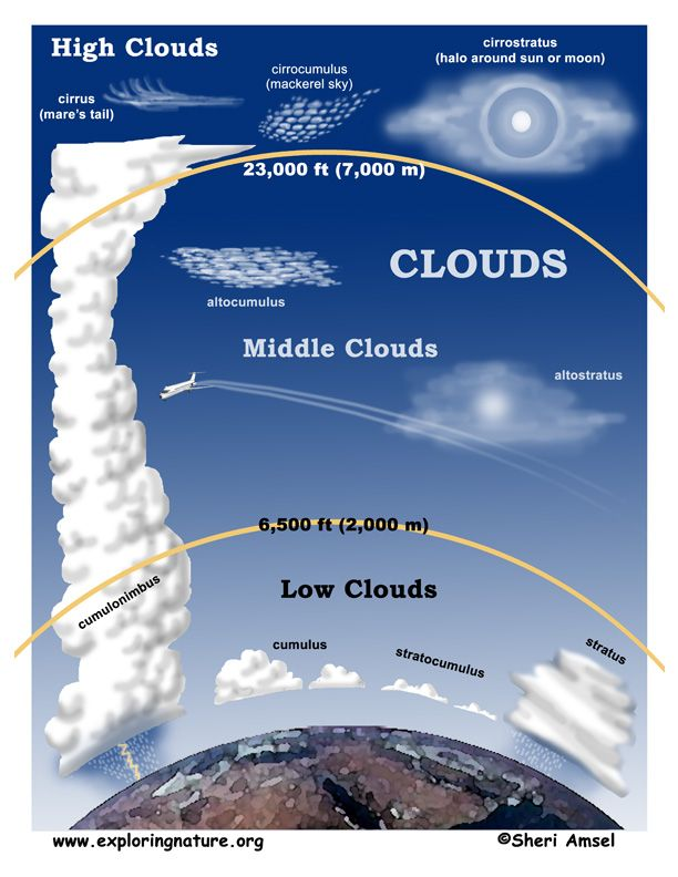 CC C1 W23 - classical conversations cycle 1 week 23 - science - kinds types of clouds - free 8.5 x 11 printable cloud poster and more info.