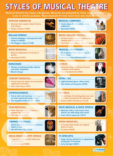 Styles of Musical Theatre | School Charts | Educational Posters