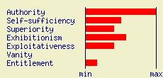 Narcissistic Personality Inventory