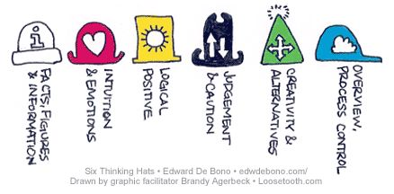 Edward De Bono's Six Thinking Hats. A great way to either use yourself or get others to 'think together' rather than opposing each other. If used well this can make your meetings stress free....well maybe not stress free, but definately make you feel like you have a moment of certainty in the battlefield of working life. More at http://www.mindtools.com/pages/article/newTED_07.htm