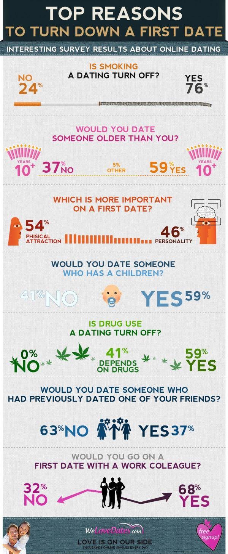 Top ten online dating questions-in-Murchison