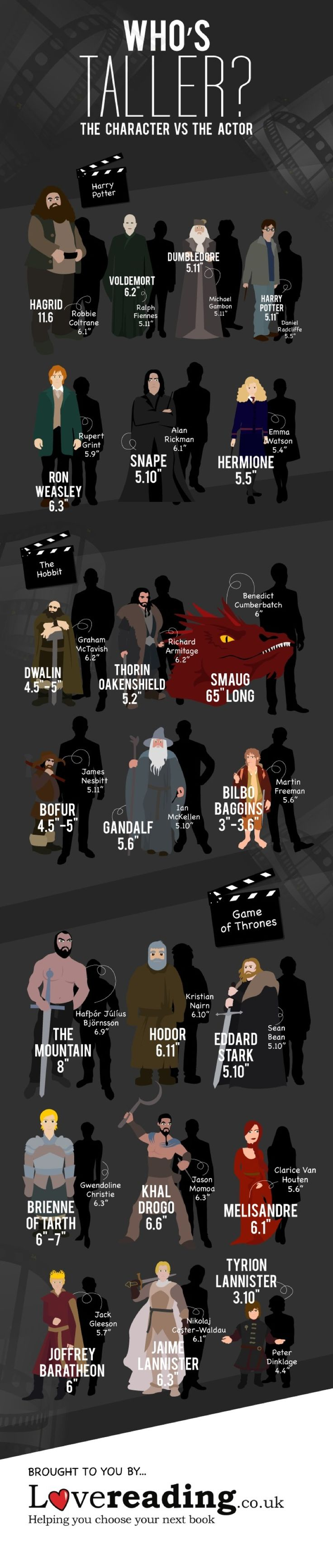 """Throughout its history, the movie industry has developed numerous tricks that make viewers believe the actor is taller – or smaller – than in reality.   """"Lovereading"""", a popular UK-based book discovery site, has released a new infographic created in cooperation with """"Datadial"""". It compares the height of characters from popular books with their movie counterparts."""