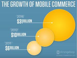 #Mobile #Commerce #Growth #mafash14 #bocconi #sdabocconi #mooc #w5