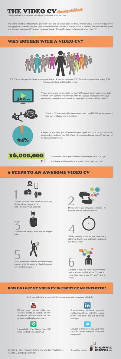 An infographic: 'The Ultimate Guide To Video CVs' - Stand out with a video cover letter. 94% of potential employers wanted to view the video resume when given one.