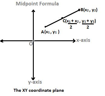 """Let the coordinates of one point, A be (x1, y1) and of another point, B be (x2, y2).    Let point C be the mid-point of the line segment AB, i.e. C is the point on the line segment AB that is exactly half-way from both the points A and B.  In other words, it is equidistant from the two points A and B.     Then, the formula to find the coordinates of this midpoint C of the line segment AB, called the """"midpoint formula""""  is  [(x1 + x2)/2, (y1 + y2)/2]  ."""