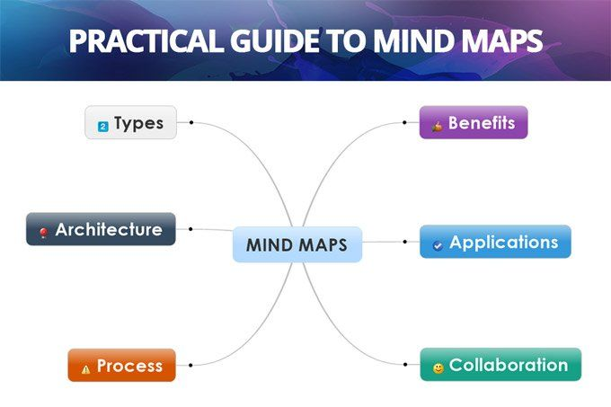 Mind maps are an excellent tool for building semantic trees of knowledge, connecting core ideas and remembering key facts more easily.