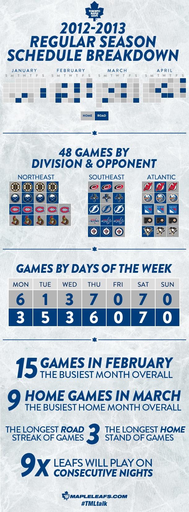 Infographic: 2012-2013 Regular Season Schedule Breakdown - Toronto Maple Leafs - Features
