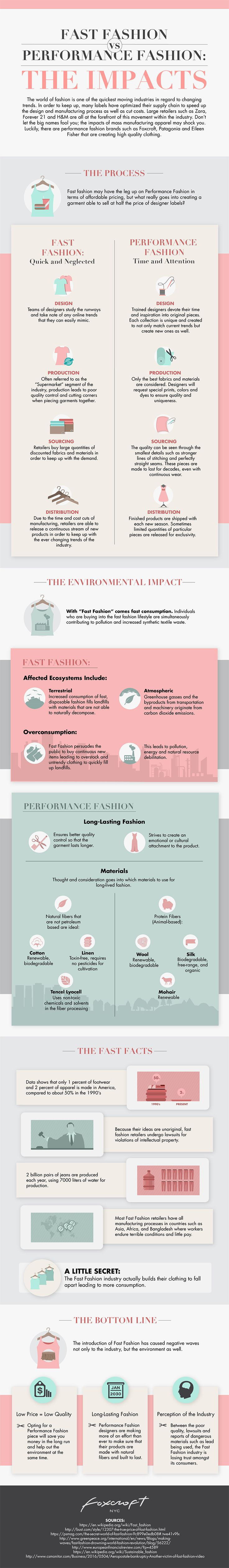 Fast fashion and its effects on the world have been a hot topic for years. It seems that each year, new effects on society and the environment are brought to light. However, along with these