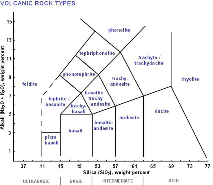 Igneous Rock Classification Using Diagrams Igneous Rock Igneous Geology