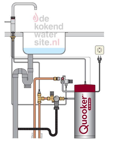 Aansluiten Quooker Fusion kraan met Combi + boiler