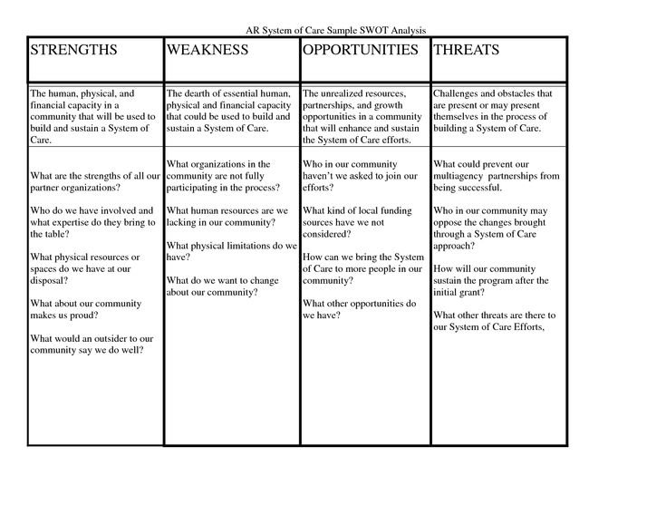 swot analysis example nursing