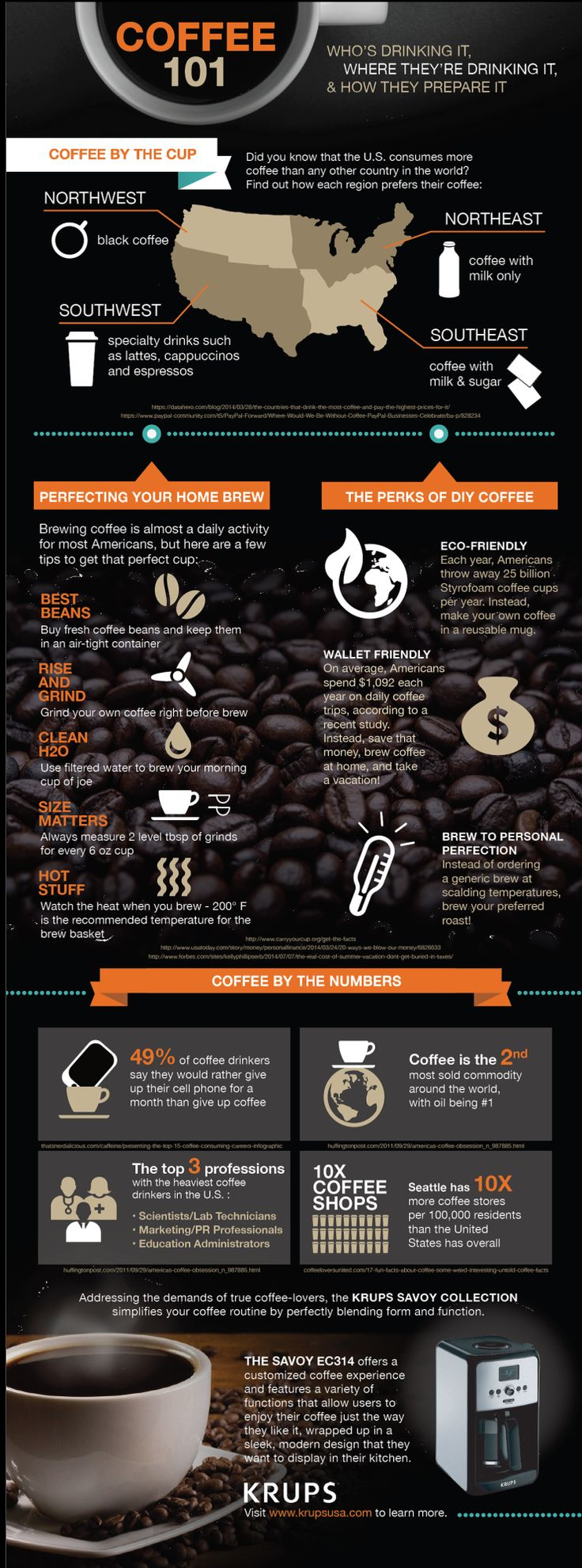 Coffee 101 with KRUPS