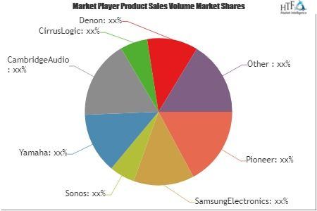 Networked Audio Products Market May See A Big Move Sonos Yamaha