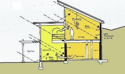 earth sheltered home design. The berm design allows natural protection from chilling northern weather (and providing excellent insulation) while utilizing the south side of the building's sunlight for passive solar lighting and heating.