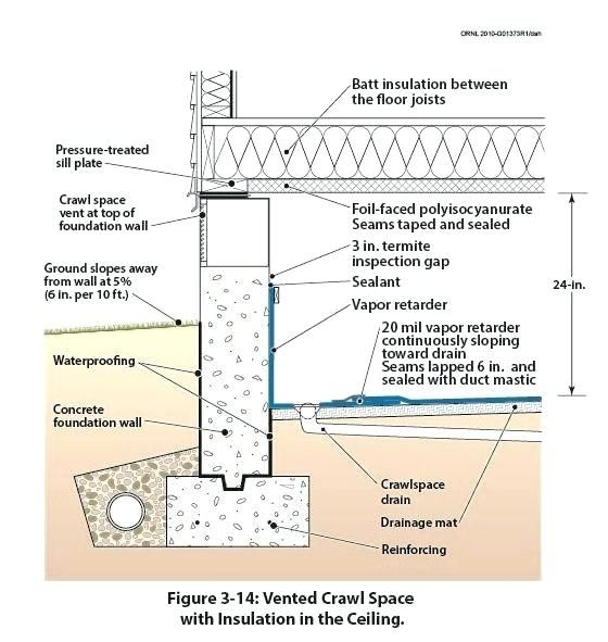 Stem Wall Image Result For Stem Walls And Piers