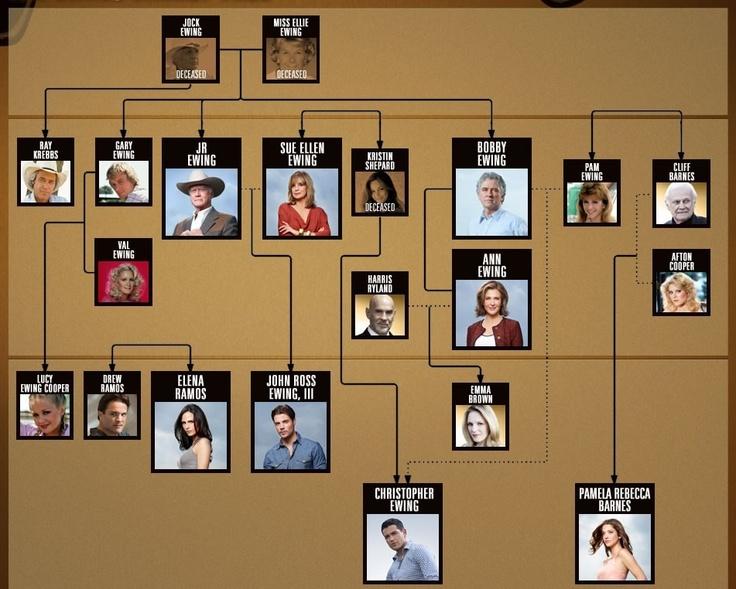 The ewing family tree love this dallas ewing southfork dallas tv show designs pinterest - Dallas tv show family tree ...