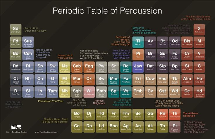"Until now there was no real 'good' way to organize the percussion family. With this gorgeous 17"" x 11"" poster you can now teach your students about the real cla"