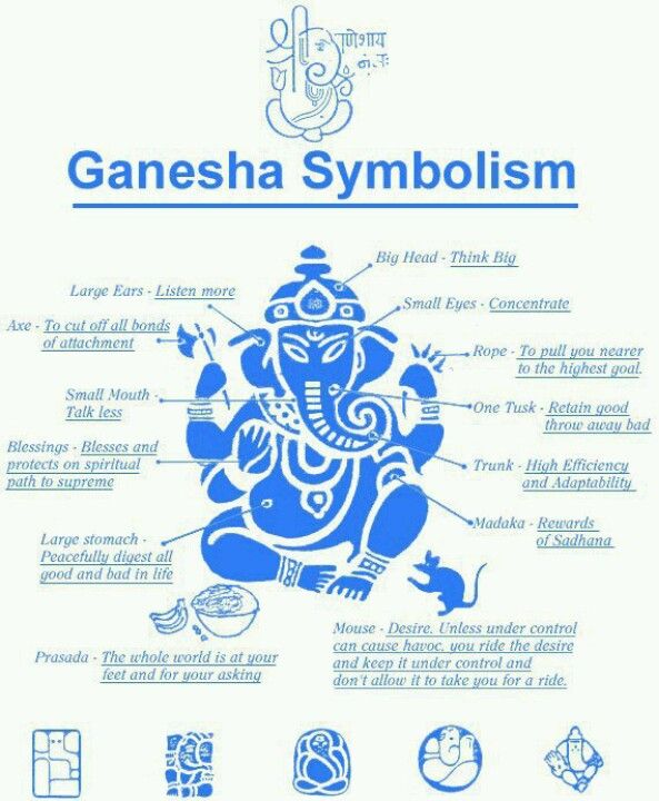 This is a good representation of Hinduism, because Ganesha is one of the best known Hindu deities.