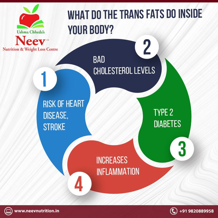 Nowadays trans fats are found in almost all the processed foods. It especially affects those who are overweight or obese. Trans fats are typically found in meat and dairy products. #meat #fats #transfats #processedfood #weightloss #diet