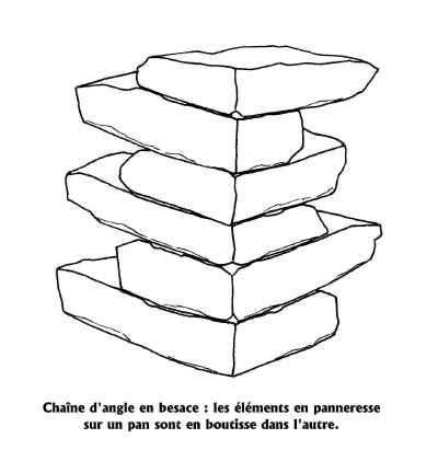 Wiki Unité construction - Pr GC 0910 - Maçonnerie Moellon Pierre Sèche Et Pierre Décorative