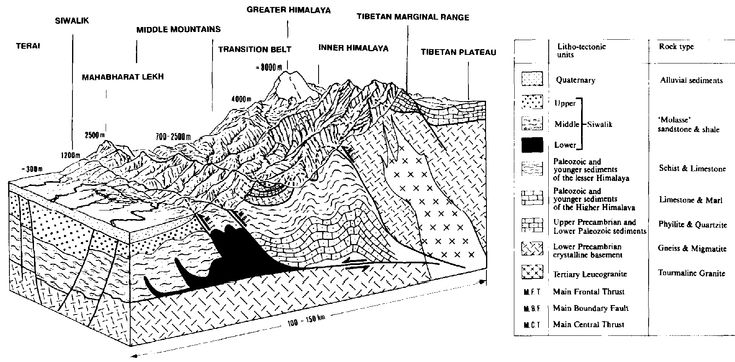 Image result for geological cross section of himalaya
