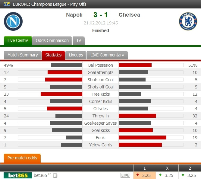 Napoli defeated Chelsea 3-1 in the UEFA Champions League, Round of 16, 1st leg.