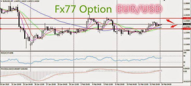 Daily Analysis from FX77 Binary Option: Foundamental Analysis, 16/02/2015