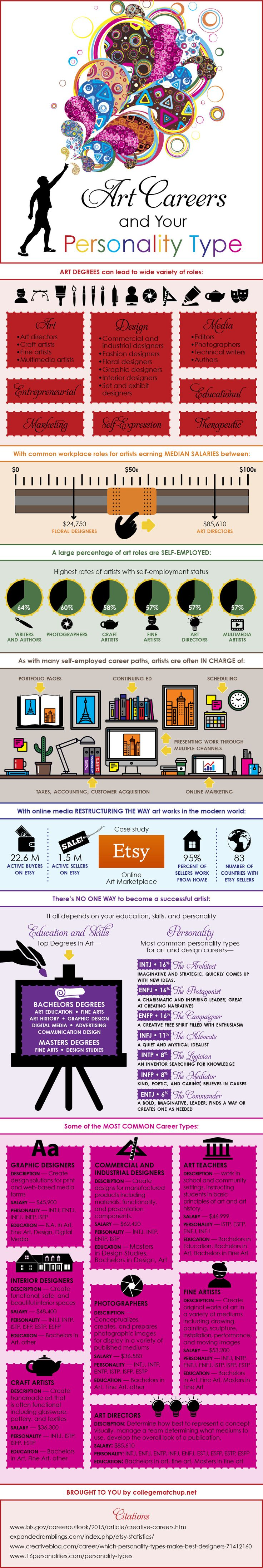 Art Careers By Personality Type - a cool infographic (and a link to take your personality test)