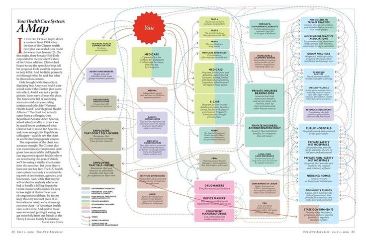 Map of the healthcare system - The New Republic, 2009