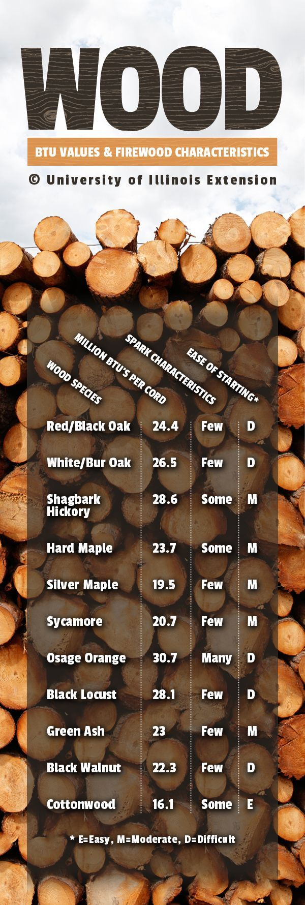 A handy chart to have for purchasing and burning firewood!
