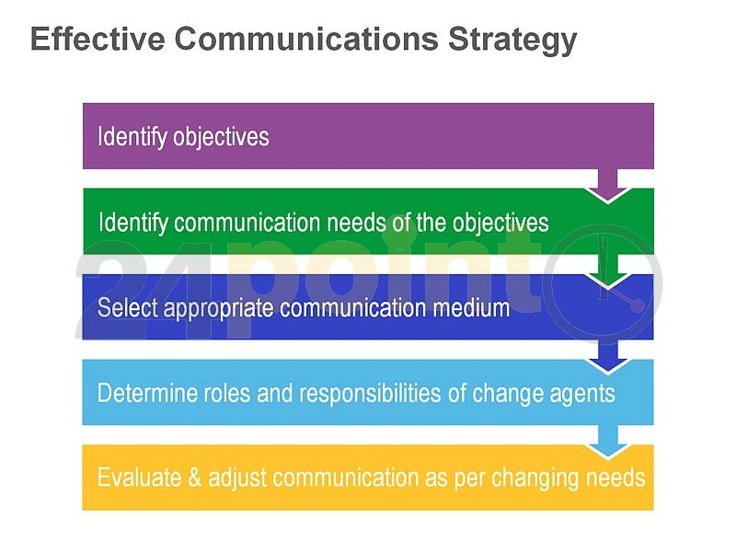 role of effective communications for en Communication plays a key role in the success of any workplace program or policy and serves as the foundation for all five types of psychologically healthy workplace practices communication about workplace practices helps achieve the desired outcomes for the employee and the organization in a variety of ways.