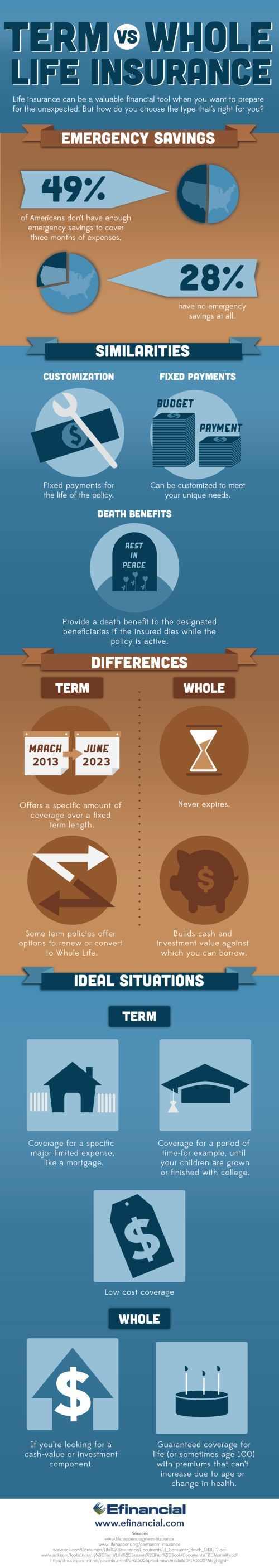 Term vs. Whole Life Insurance | Life Insurance Infographic | Efinancial