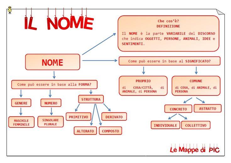 grammatica italiana per stranieri pdf gratis