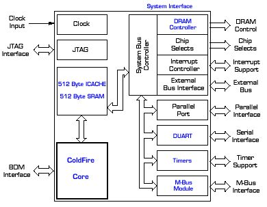 Integrated ColdFire ® MCF5206 Microprocessor Block Diagram