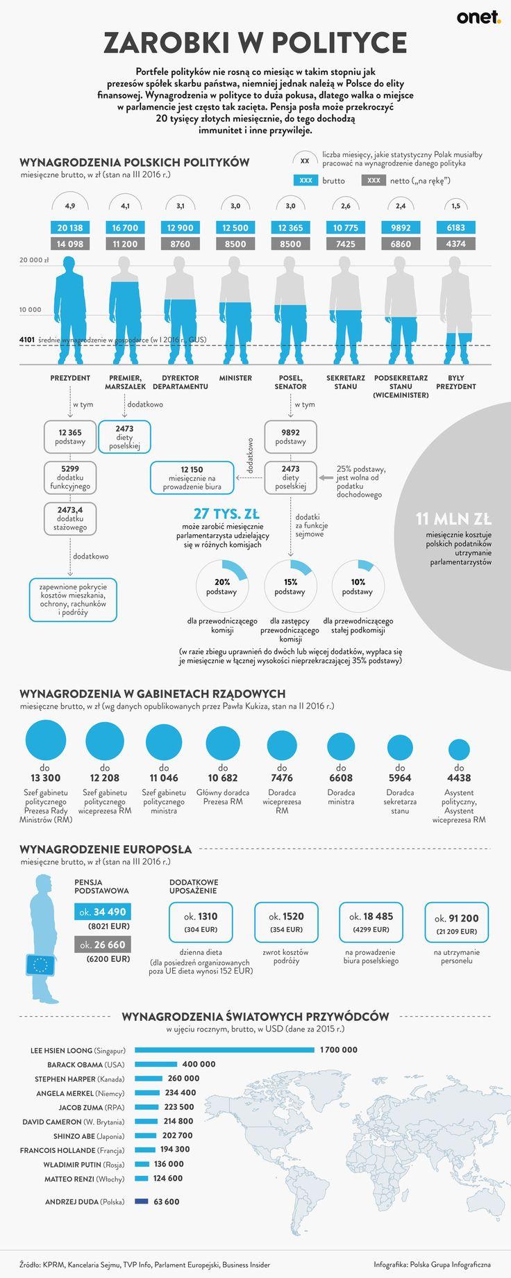 ile_zarabia_sie_w_polityce_zarobki_w_polityce_infografika