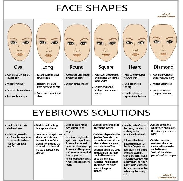 Eyebrows shapes
