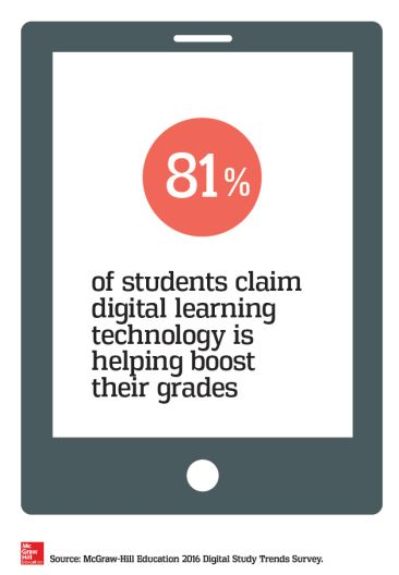 Three ways technology is changing today's college students' academic experiences. GUEST COLUMN | by Sally Shankland College graduation rates are disappointingly low, and educators across the …